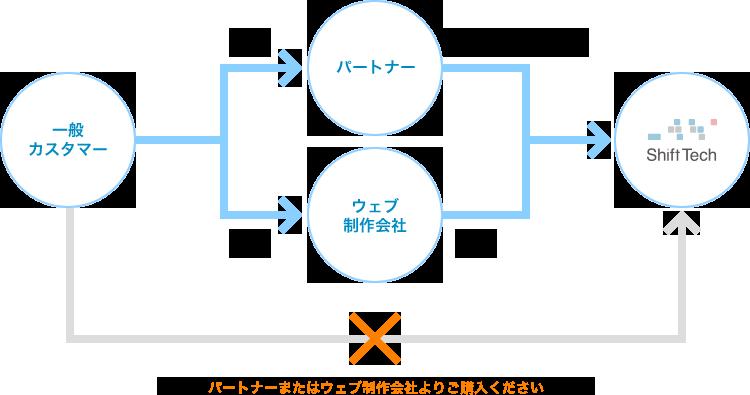 bingo!CMS 導入までの流れイメージ