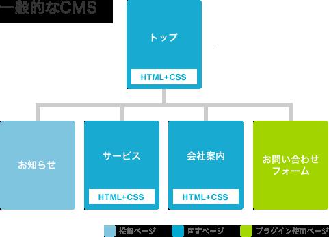 一般的なCMSのサイト構造