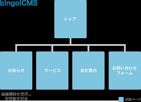 bingo!CMSのサイト構造