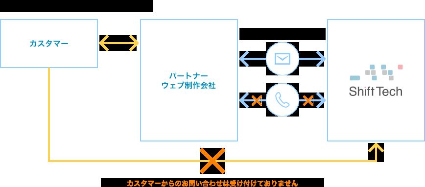 bingo!CMSサポート体制について - お問い合わせの受付の流れの図